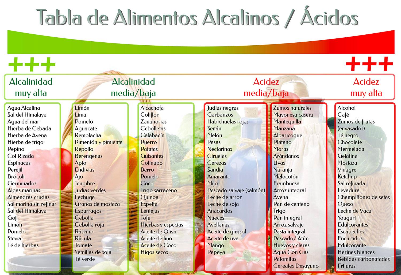 Tabla de alimentos seg n alcalinidad y acidez saludalkalina - Tabla de alimentos alcalinos y acidos ...
